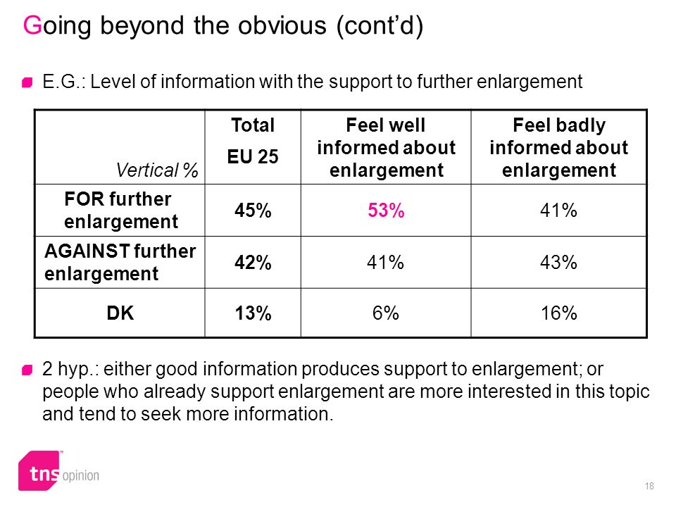18 Going beyond the obvious (contd) E.G.: Level of information with the support to further enlargement Vertical % Total EU 25 Feel well informed about enlargement Feel badly informed about enlargement FOR further enlargement 45%53%41% AGAINST further enlargement 42%41%43% DK13%6%16% 2 hyp.: either good information produces support to enlargement; or people who already support enlargement are more interested in this topic and tend to seek more information.