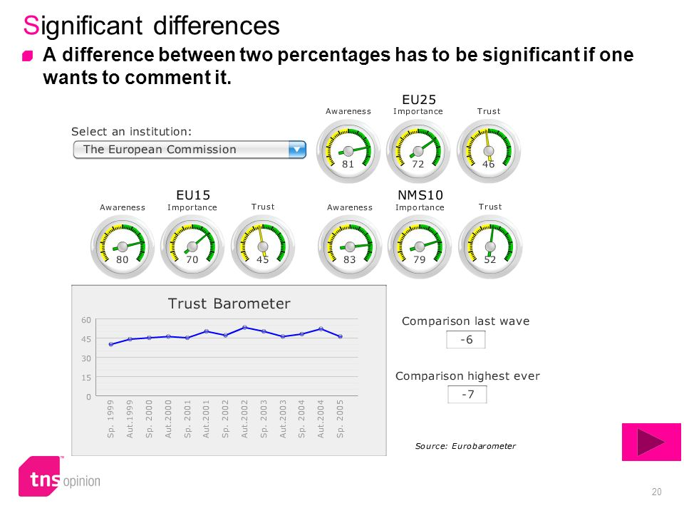 20 Significant differences A difference between two percentages has to be significant if one wants to comment it.