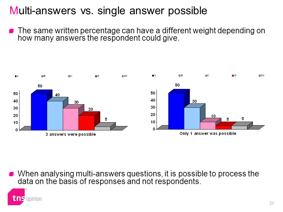 23 Multi-answers vs. single answer possible The same written percentage can have a different weight depending on how many answers the respondent could
