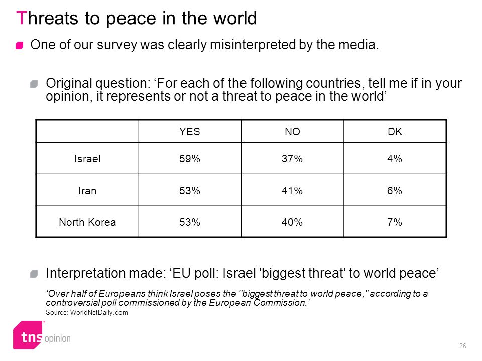 26 Threats to peace in the world One of our survey was clearly misinterpreted by the media.