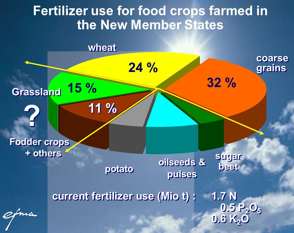 Fertilizer use for food crops farmed in the New Member States current fertilizer use (Mio t) : 1.7 N 0.5 P 2 O 5 0.6 K 2 O potato wheat sugar beet oilseeds & pulses Grassland 32 % 15 % 24 % coarse grains Fodder crops + others 11 % .
