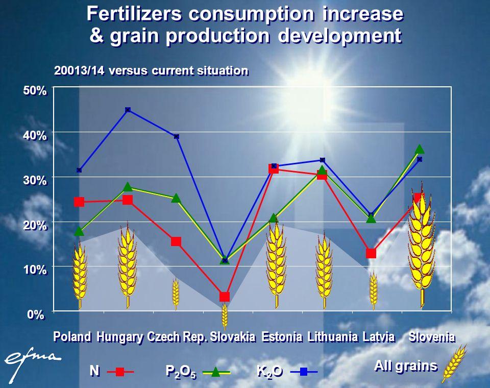 Fertilizers consumption increase & grain production development 0% 10% 20% 30% 40% 50% Poland Hungary Czech Rep. Slovakia Estonia Lithuania Latvia Slo
