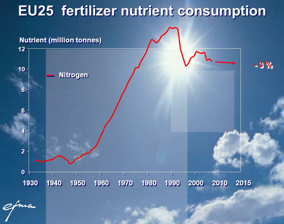 Nutrient (million tonnes) Nitrogen EU25 fertilizer nutrient consumption %