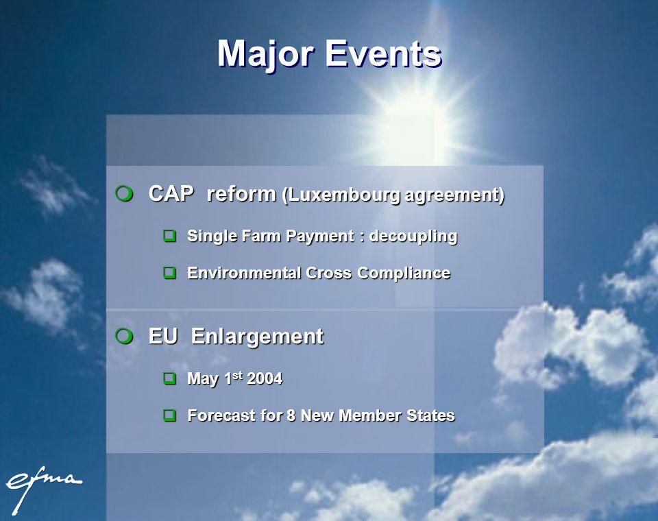 Major Events mCAP reform (Luxembourg agreement) qSingle Farm Payment : decoupling qEnvironmental Cross Compliance mEU Enlargement qMay 1 st 2004 qFore