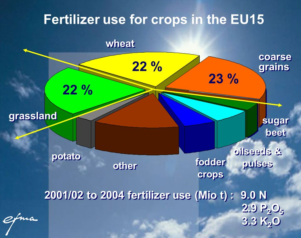 Fertilizer use for crops in the EU15 2001/02 to 2004 fertilizer use (Mio t) : 9.0 N 2.9 P 2 O 5 3.3 K 2 O potato other wheat sugar beet fodder crops oilseeds & pulses grassland 23 % 22 % coarse grains