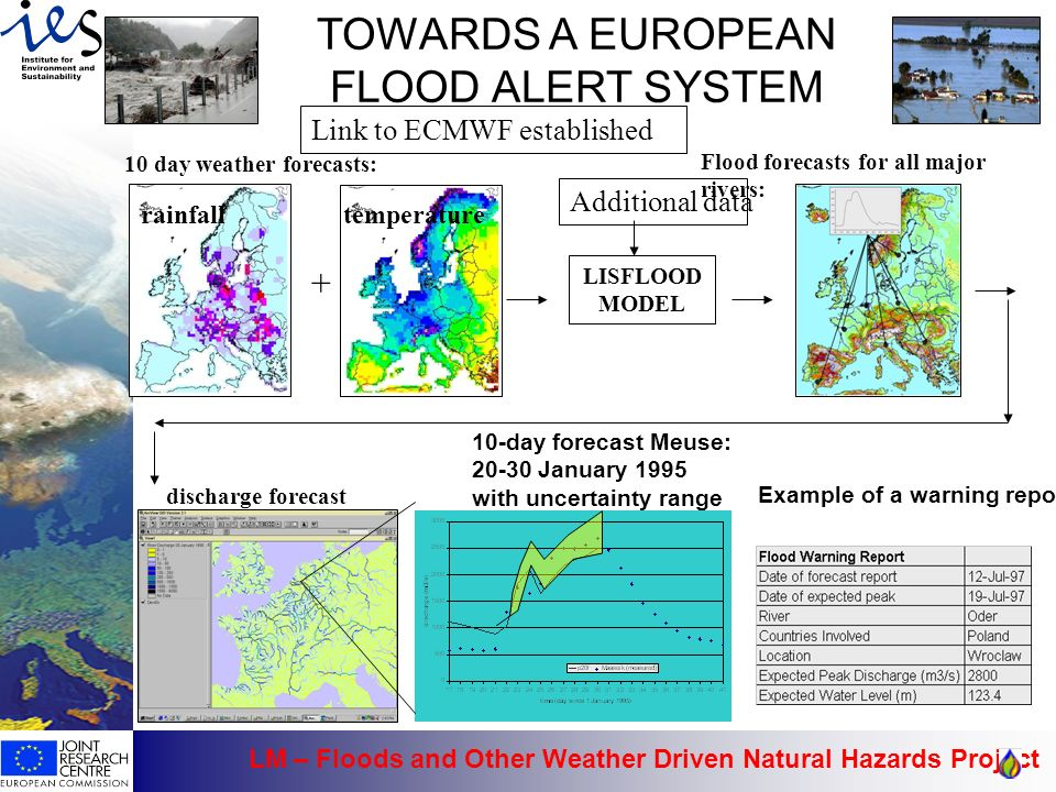 LM – Floods and Other Weather Driven Natural Hazards Project 21 TOWARDS A EUROPEAN FLOOD ALERT SYSTEM 10 day weather forecasts: rainfalltemperature + LISFLOOD MODEL Flood forecasts for all major rivers: Example of a warning report 10-day forecast Meuse: 20-30 January 1995 with uncertainty range discharge forecast Additional data Link to ECMWF established