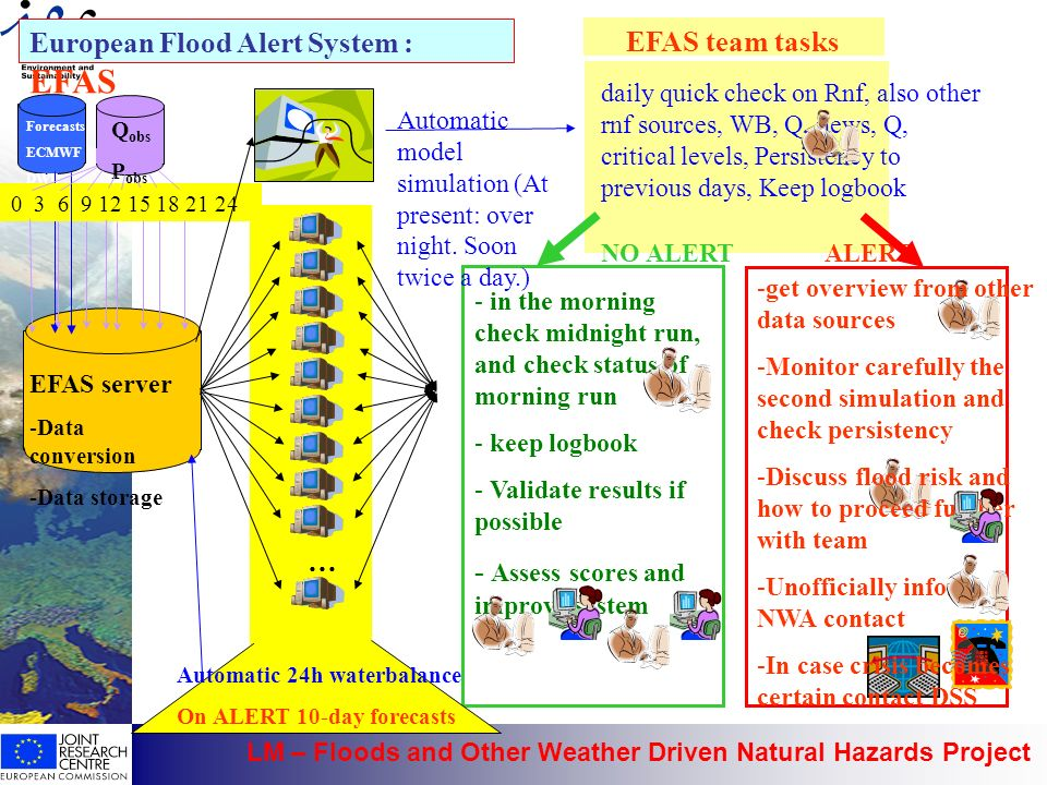 LM – Floods and Other Weather Driven Natural Hazards Project - in the morning check midnight run, and check status of morning run - keep logbook - Val