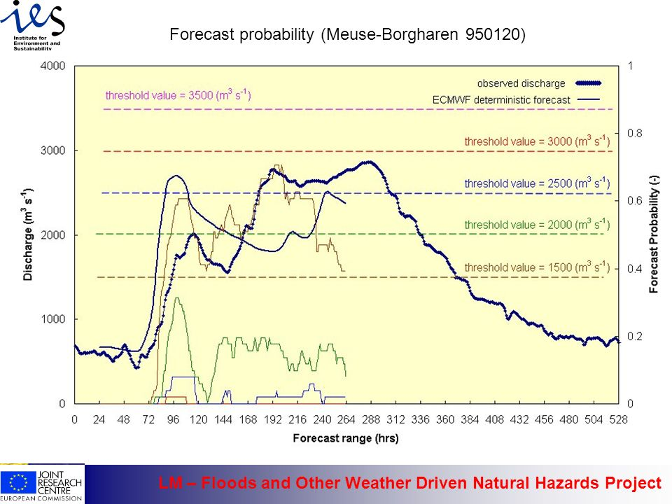 LM – Floods and Other Weather Driven Natural Hazards Project Forecast probability (Meuse-Borgharen 950120)