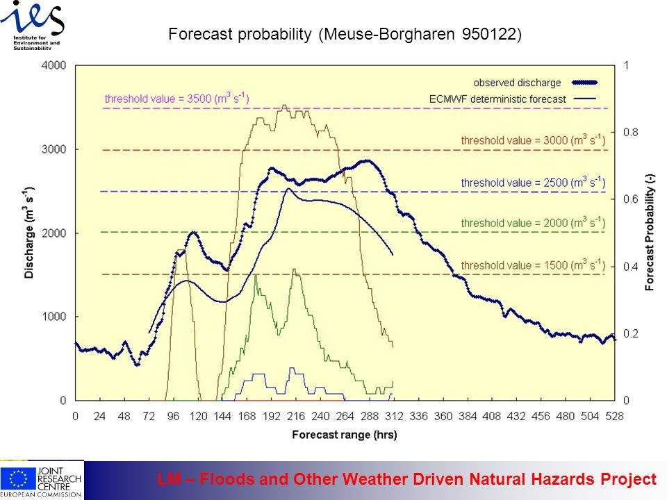 LM – Floods and Other Weather Driven Natural Hazards Project Forecast probability (Meuse-Borgharen 950122)