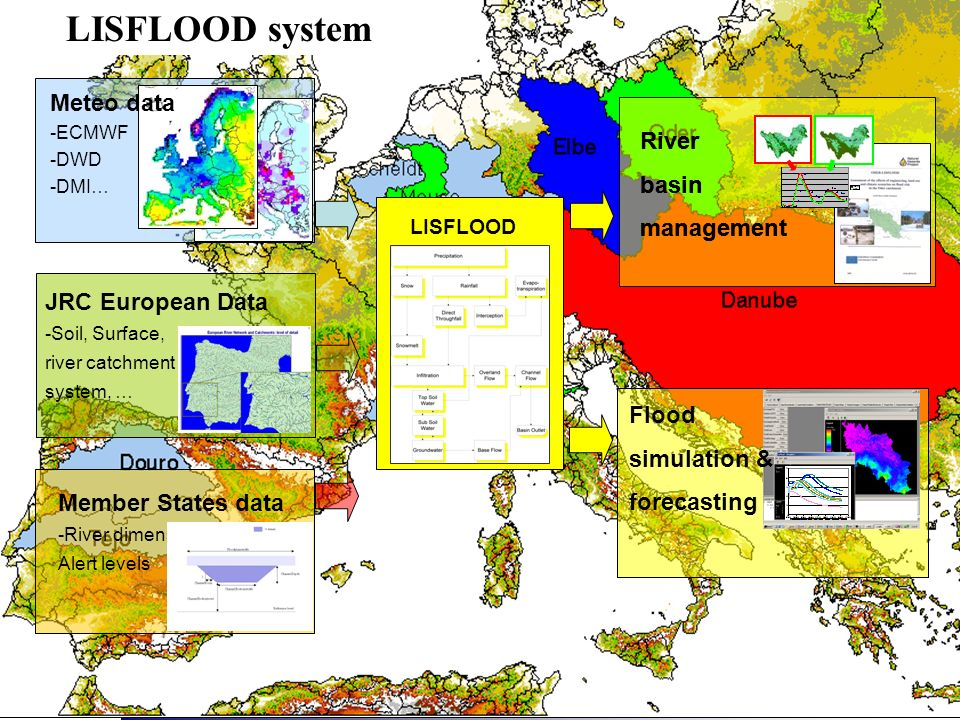 LM – Floods and Other Weather Driven Natural Hazards Project LISFLOOD JRC European Data -Soil, Surface, river catchment system, … Member States data -