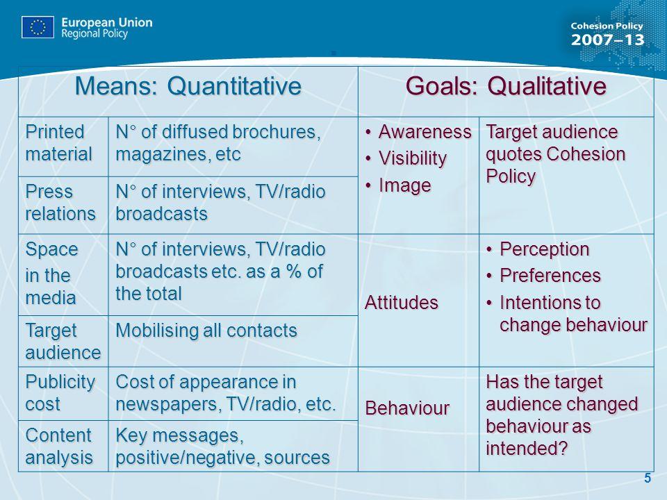 5. Means: Quantitative Goals: Qualitative Printed material N° of diffused brochures, magazines, etc AwarenessAwareness VisibilityVisibility ImageImage