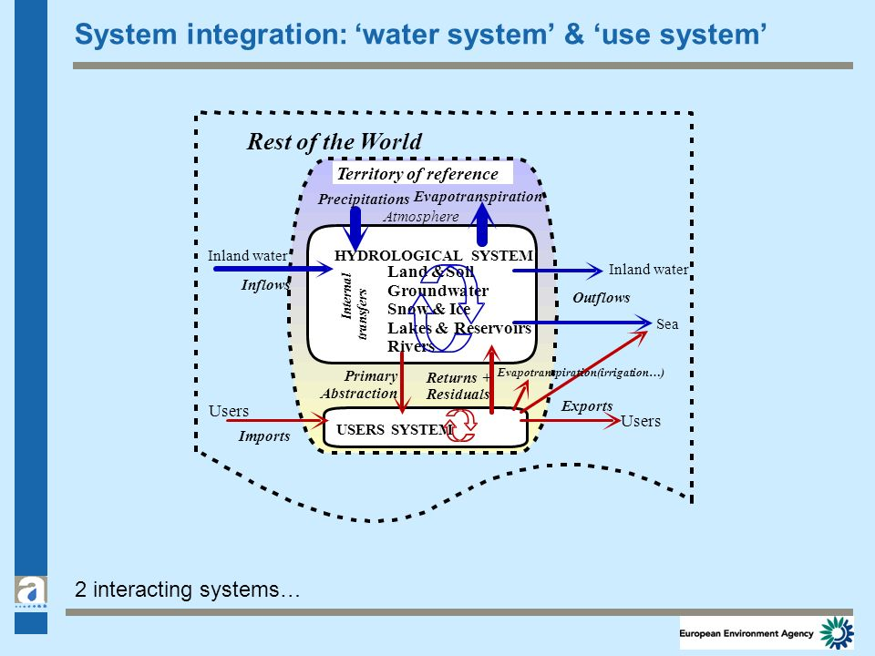 2 interacting systems… Rest of the World Inland water Sea Atmosphere HYDROLOGICAL SYSTEM Land &Soil Groundwater Snow & Ice Lakes & Reservoirs Rivers U