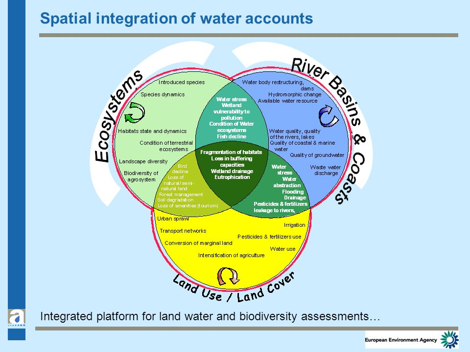 Spatial integration of water accounts Integrated platform for land water and biodiversity assessments…