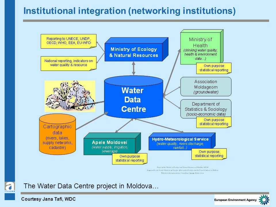 Institutional integration (networking institutions) The Water Data Centre project in Moldova… Courtesy Jana Tafi, WDC