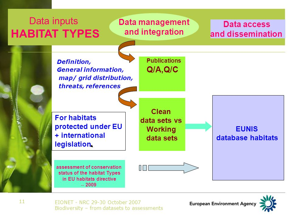 EIONET - NRC 29-30 October 2007 Biodiversity – from datasets to assessments 11 Definition, General information, map/ grid distribution, threats, references Data access and dissemination Publications Q/A,Q/C Clean data sets vs Working data sets assessment of conservation status of the habitat Types in EU habitats directive -- 2009 EUNIS database habitats For habitats protected under EU + international legislation Data inputs HABITAT TYPES Data management and integration