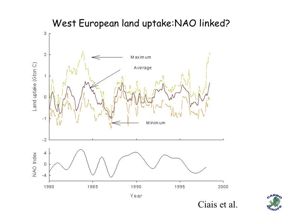 Ciais et al. West European land uptake:NAO linked