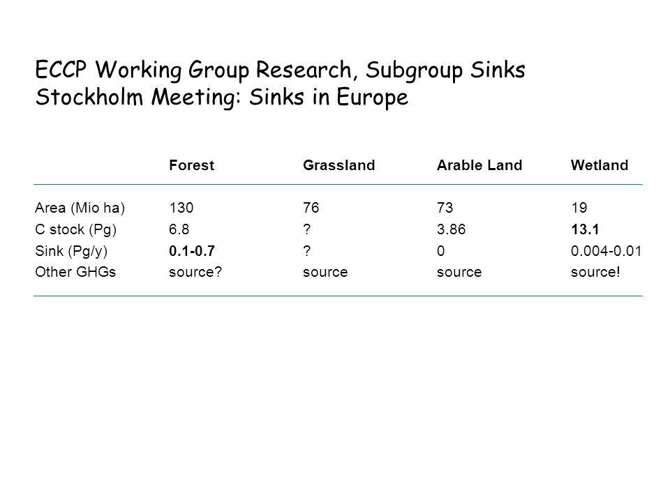 ECCP Working Group Research, Subgroup Sinks Stockholm Meeting: Sinks in Europe ForestGrasslandArable LandWetland Area (Mio ha)130767319 C stock (Pg)6.