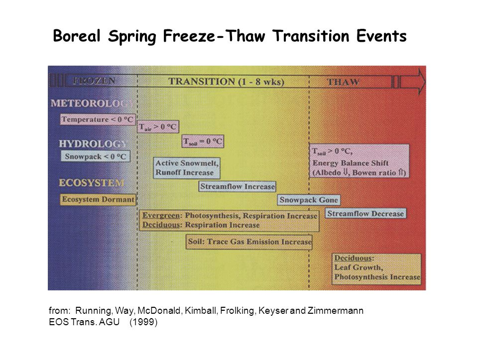 Boreal Spring Freeze-Thaw Transition Events from: Running, Way, McDonald, Kimball, Frolking, Keyser and Zimmermann EOS Trans.