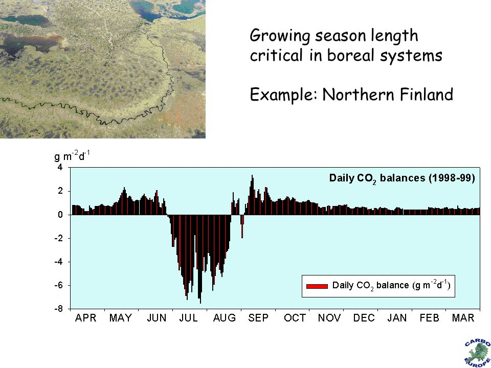 Growing season length critical in boreal systems Example: Northern Finland