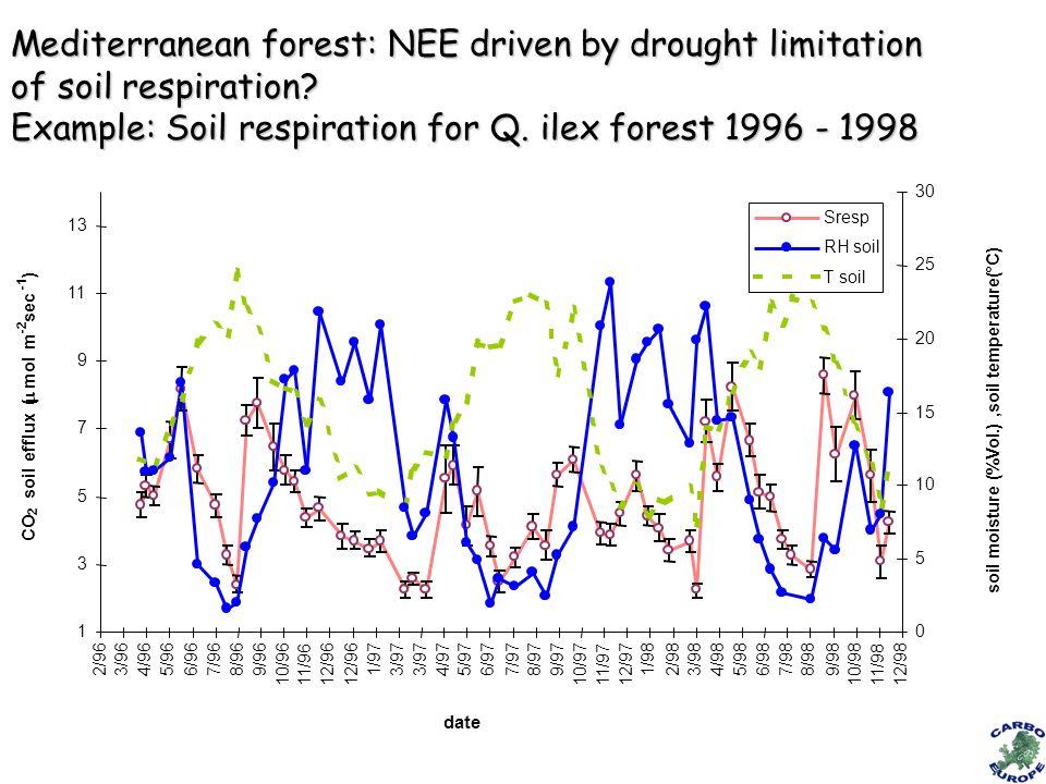 1 3 5 7 9 11 13 2/963/964/965/966/967/968/969/96 10/9611/9612/96 1/973/97 4/975/976/977/978/979/97 10/9711/9712/97 1/982/983/984/985/986/987/988/989/98 10/9811/9812/98 date CO 2 soil efflux ( mol m -2 sec ) 0 5 10 15 20 25 30 soil moisture (%Vol.),soil temperature(°C) Sresp RH soil T soil Mediterranean forest: NEE driven by drought limitation of soil respiration.