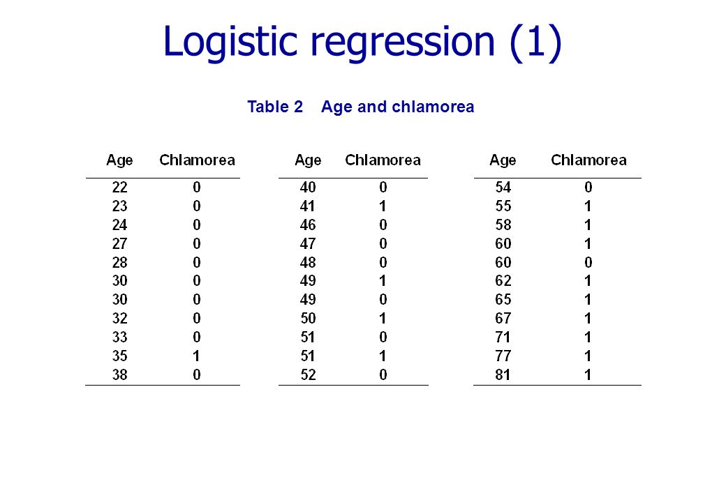 Logistic regression (1) Table 2 Age and chlamorea