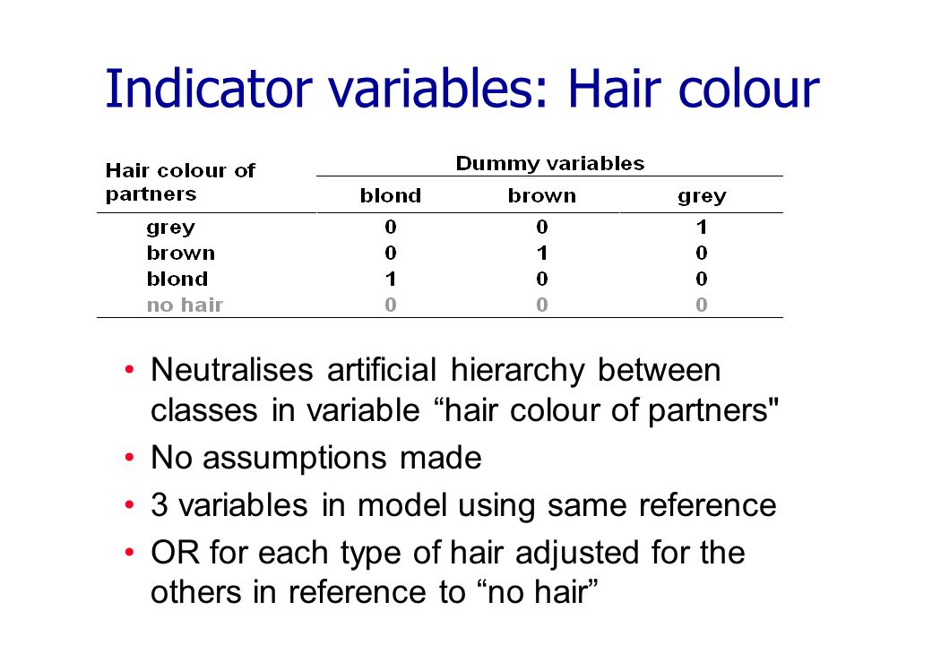 Indicator variables: Hair colour Neutralises artificial hierarchy between classes in variable hair colour of partners