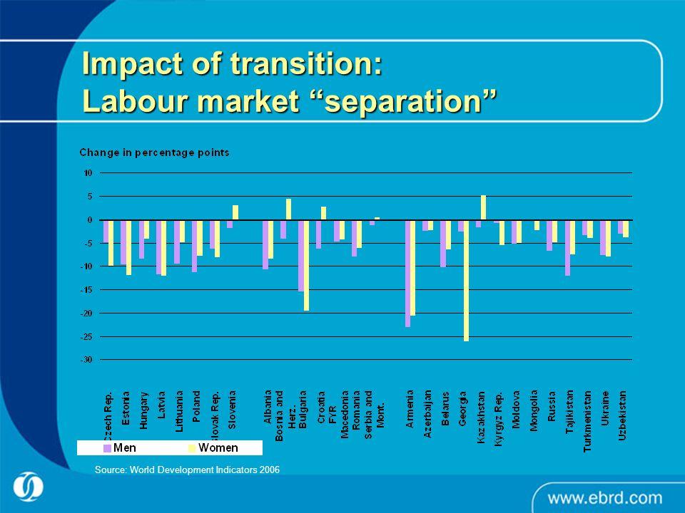 Impact of transition: Labour market separation Source: World Development Indicators 2006