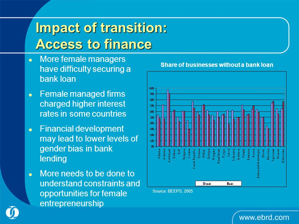 Impact of transition: Access to finance More female managers have difficulty securing a bank loan Female managed firms charged higher interest rates i