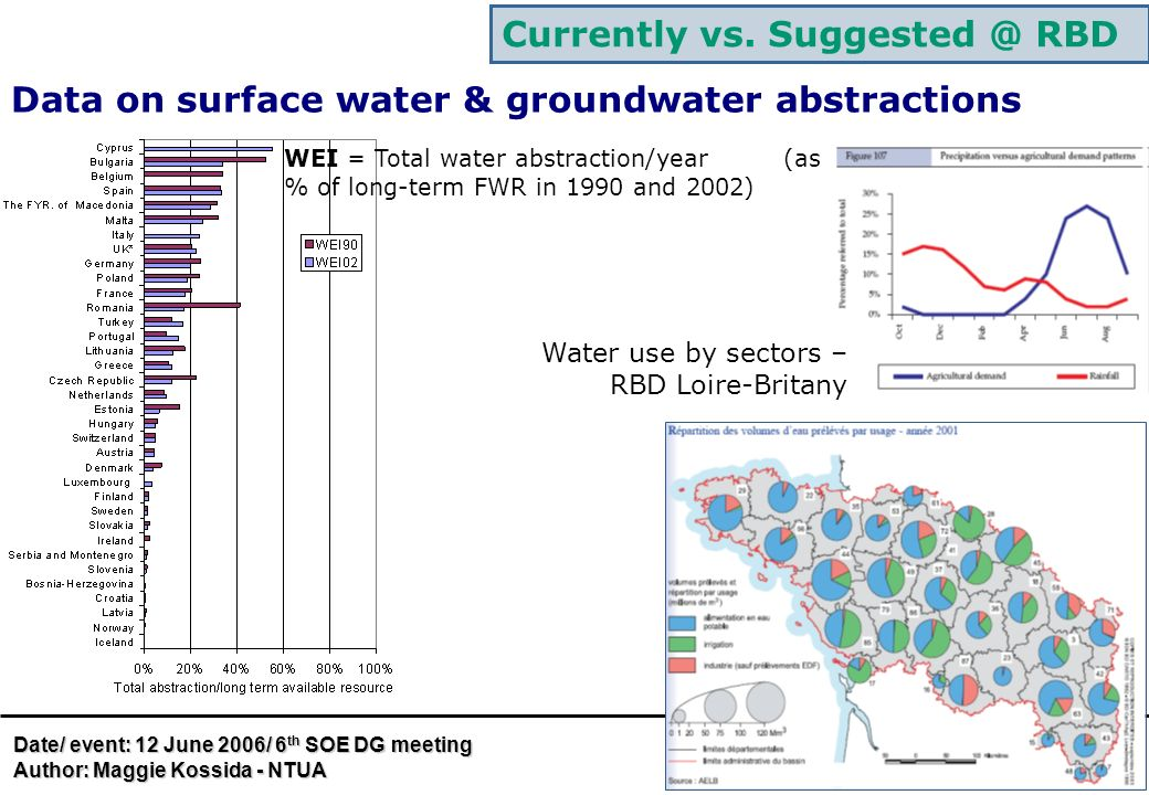 Currently vs. Suggested @ RBD Data on surface water & groundwater abstractions Date/ event: 12 June 2006/ 6 th SOE DG meeting Author: Maggie Kossida -