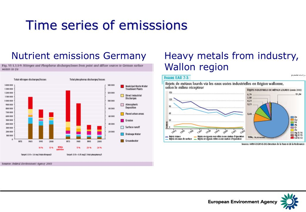Time series of emisssions Nutrient emissions GermanyHeavy metals from industry, Wallon region