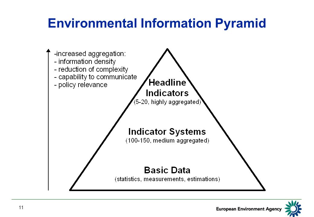 11 Environmental Information Pyramid