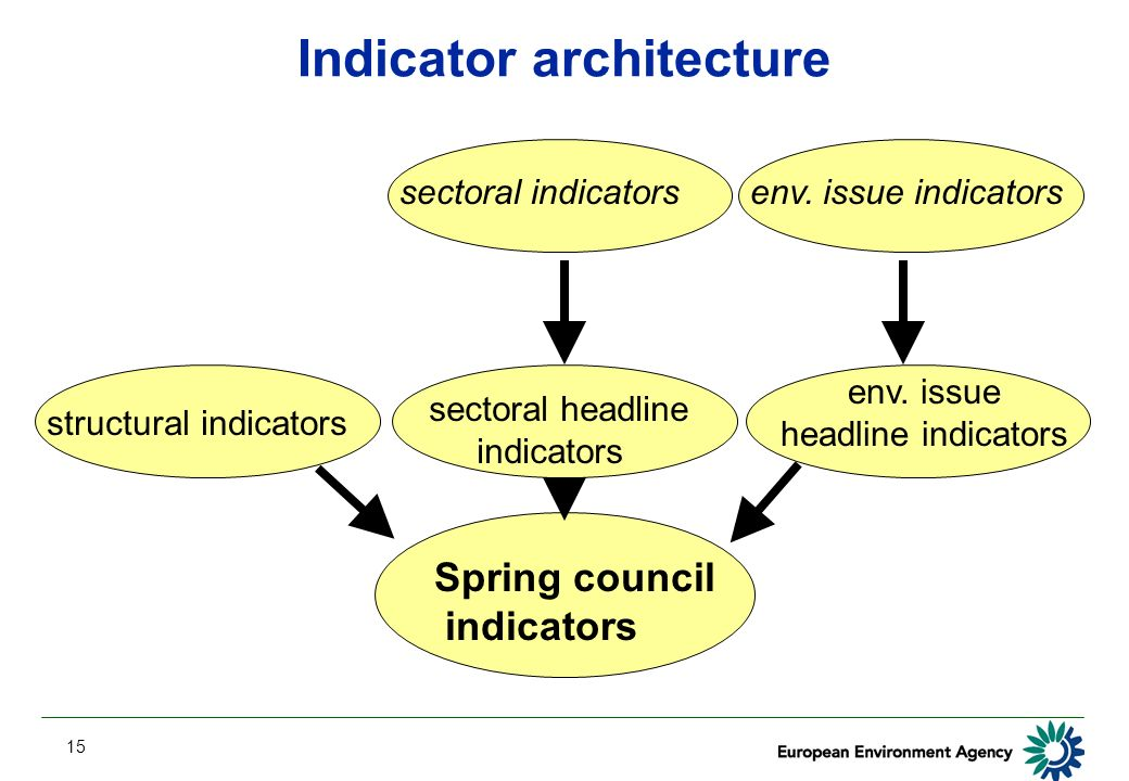 15 Indicator architecture Spring council indicators sectoral headline indicators env.
