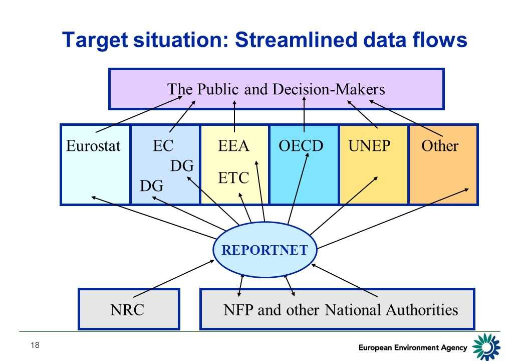 18 Target situation: Streamlined data flows EurostatECEEAOECDUNEP The Public and Decision-Makers ETC DG Other NFP and other National AuthoritiesNRC REPORTNET