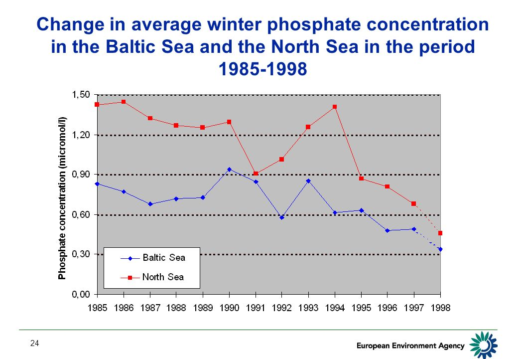 24 Change in average winter phosphate concentration in the Baltic Sea and the North Sea in the period 1985-1998