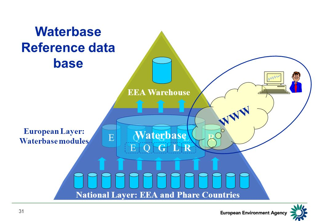 31 Waterbase Reference data base National Layer: EEA and Phare Countries EEA Warehouse GLR European Layer: Waterbase modules EQ Waterbase E Q G L R WWW
