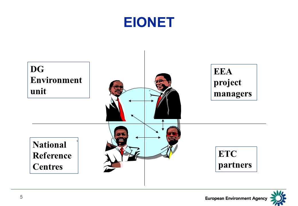 5 EIONET DG Environment unit EEA project managers National Reference Centres ETC partners
