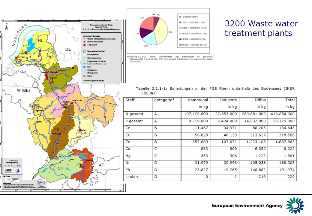 3200 Waste water treatment plants