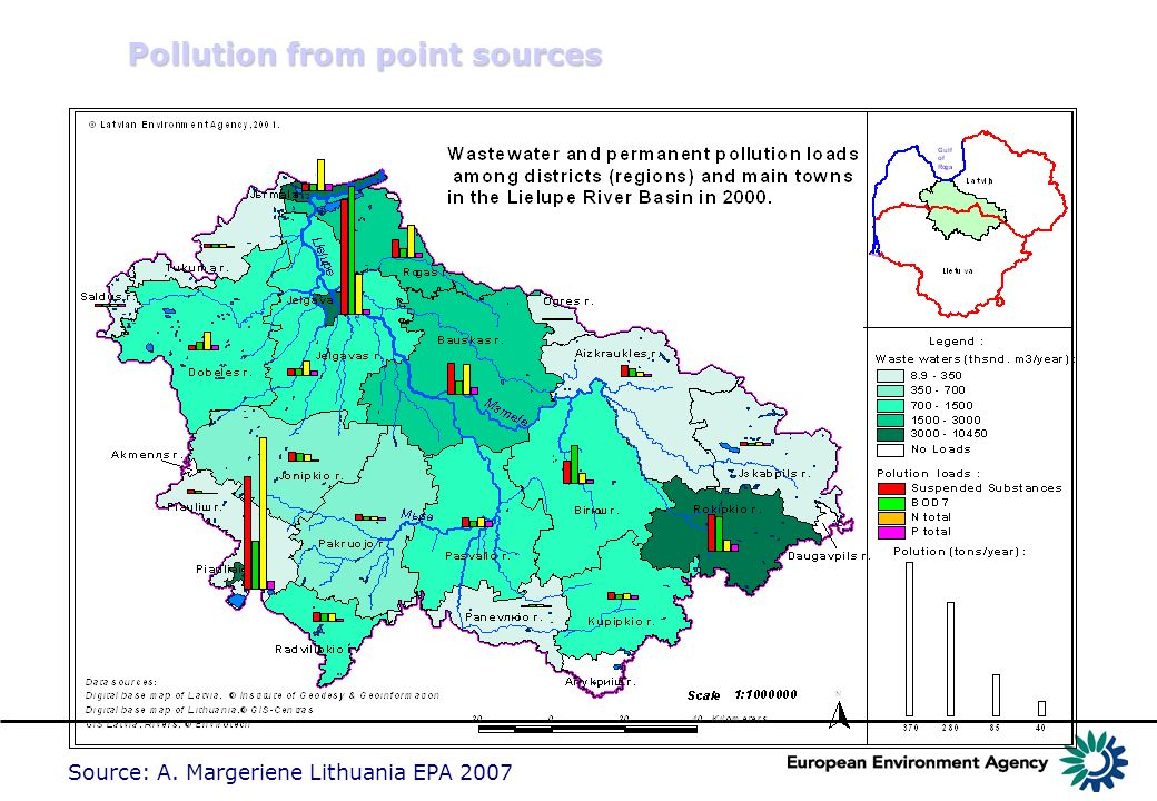 Pollution from point sources Source: A. Margeriene Lithuania EPA 2007