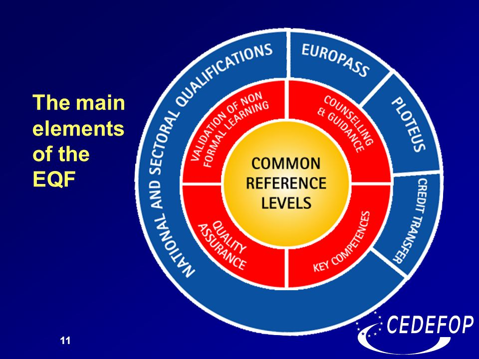 11 The main elements of the EQF
