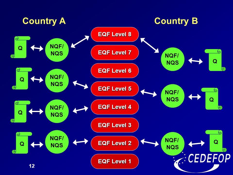 12 EQF Level 1 EQF Level 2 EQF Level 3 EQF Level 4 EQF Level 5 EQF Level 6 EQF Level 7 EQF Level 8 Country ACountry B Q Q Q NQF/ NQS NQF/ NQS NQF/ NQS