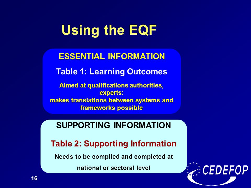 16 Using the EQF ESSENTIAL INFORMATION Table 1: Learning Outcomes Aimed at qualifications authorities, experts: makes translations between systems and