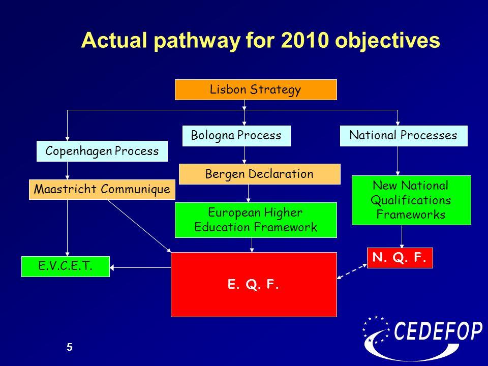 5 Actual pathway for 2010 objectives Lisbon Strategy Bologna Process Copenhagen Process Maastricht Communique Bergen Declaration European Higher Educa