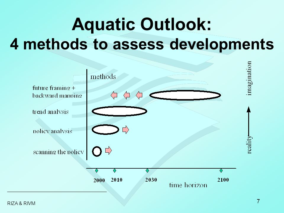 RIZA & RIVM 7 Aquatic Outlook: 4 methods to assess developments reality imagination