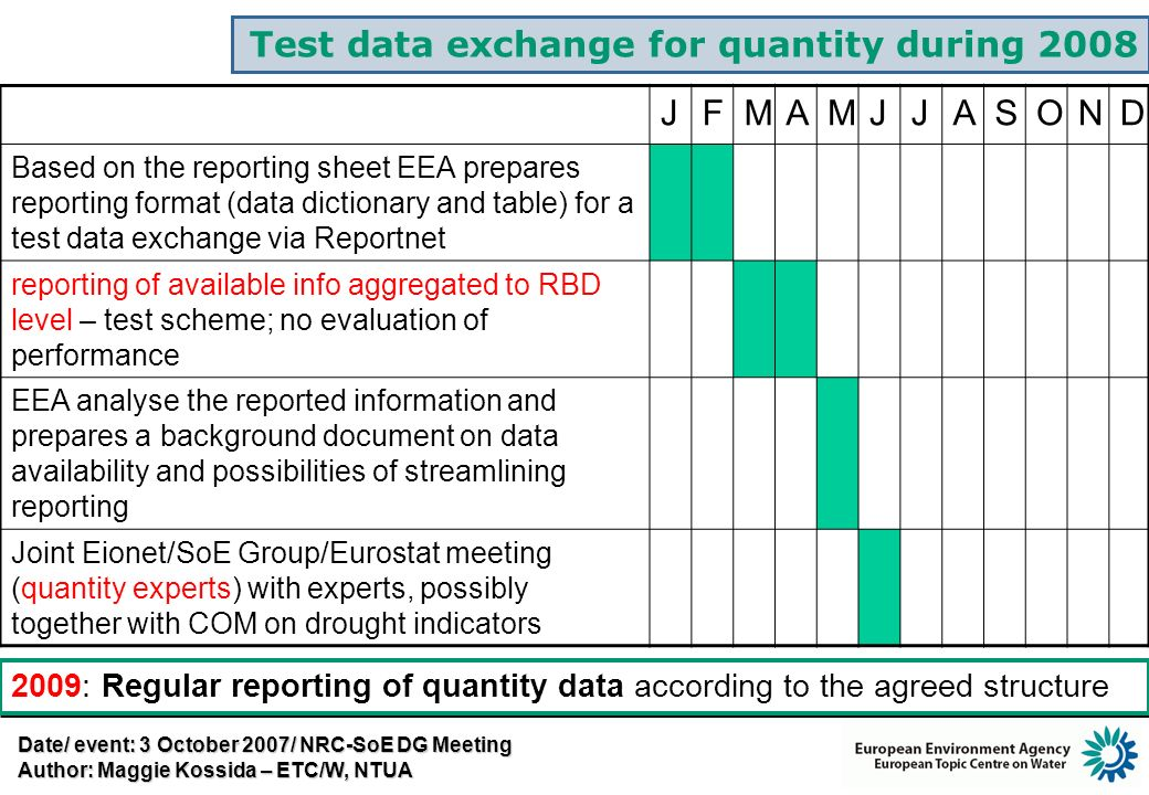 Test data exchange for quantity during 2008 JFMAMJJASOND Based on the reporting sheet EEA prepares reporting format (data dictionary and table) for a test data exchange via Reportnet reporting of available info aggregated to RBD level – test scheme; no evaluation of performance EEA analyse the reported information and prepares a background document on data availability and possibilities of streamlining reporting Joint Eionet/SoE Group/Eurostat meeting (quantity experts) with experts, possibly together with COM on drought indicators 2009: Regular reporting of quantity data according to the agreed structure Date/ event: 3 October 2007/ NRC-SoE DG Meeting Author: Maggie Kossida – ETC/W, NTUA