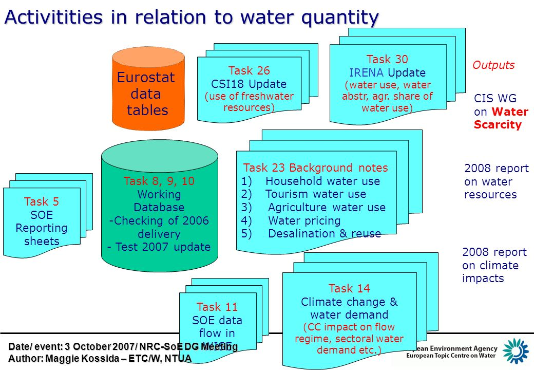 Activitities in relation to water quantity Task 8, 9, 10 Working Database -Checking of 2006 delivery - Test 2007 update Eurostat data tables Task 5 SOE Reporting sheets Task 26 CSI18 Update (use of freshwater resources) Task 23 Background notes 1)Household water use 2)Tourism water use 3) Agriculture water use 4) Water pricing 5) Desalination & reuse CIS WG on Water Scarcity 2008 report on water resources Task 14 Climate change & water demand (CC impact on flow regime, sectoral water demand etc.) 2008 report on climate impacts Task 11 SOE data flow in WISE Task 30 IRENA Update (water use, water abstr, agr.