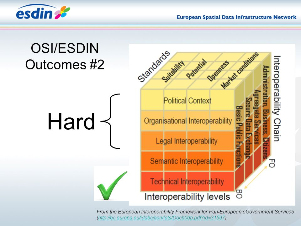 OSI/ESDIN Outcomes #2 From the European Interoperability Framework for Pan-European eGovernment Services (http://ec.europa.eu/idabc/servlets/Docb0db.pdf?id=31597)http://ec.europa.eu/idabc/servlets/Docb0db.pdf?id=31597 Hard