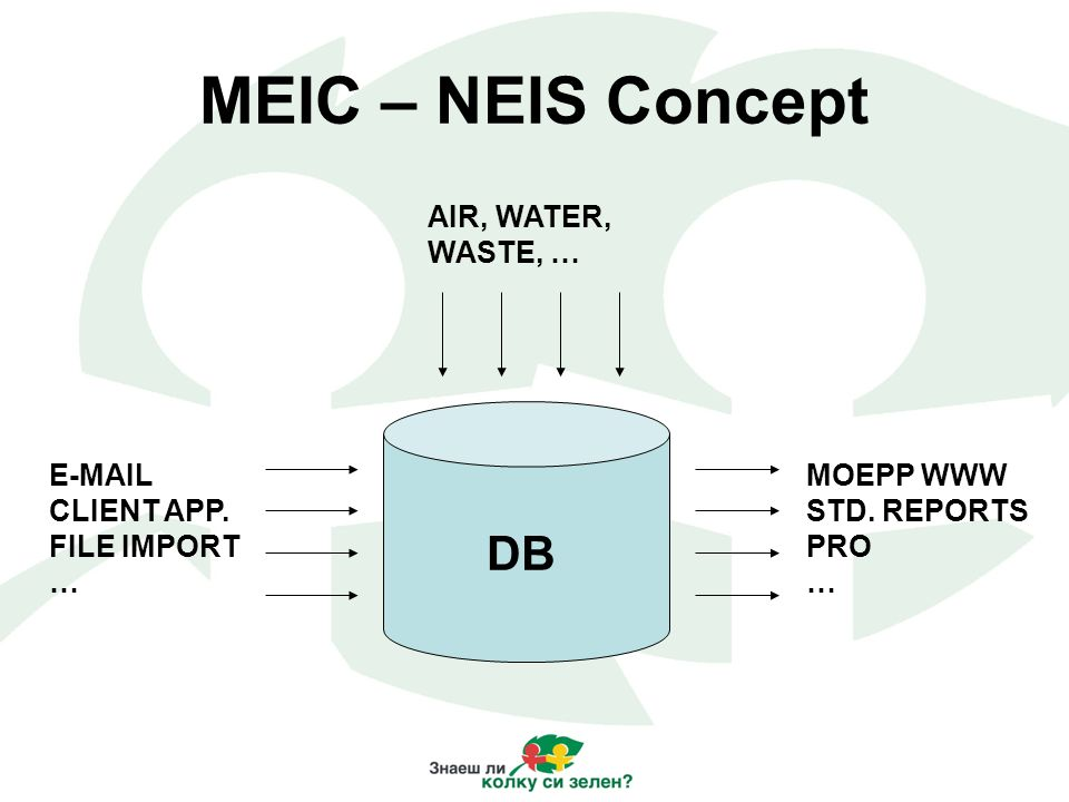 MEIC – NEIS Concept AIR, WATER, WASTE, … E-MAIL CLIENT APP. FILE IMPORT … MOEPP WWW STD. REPORTS PRO … DB
