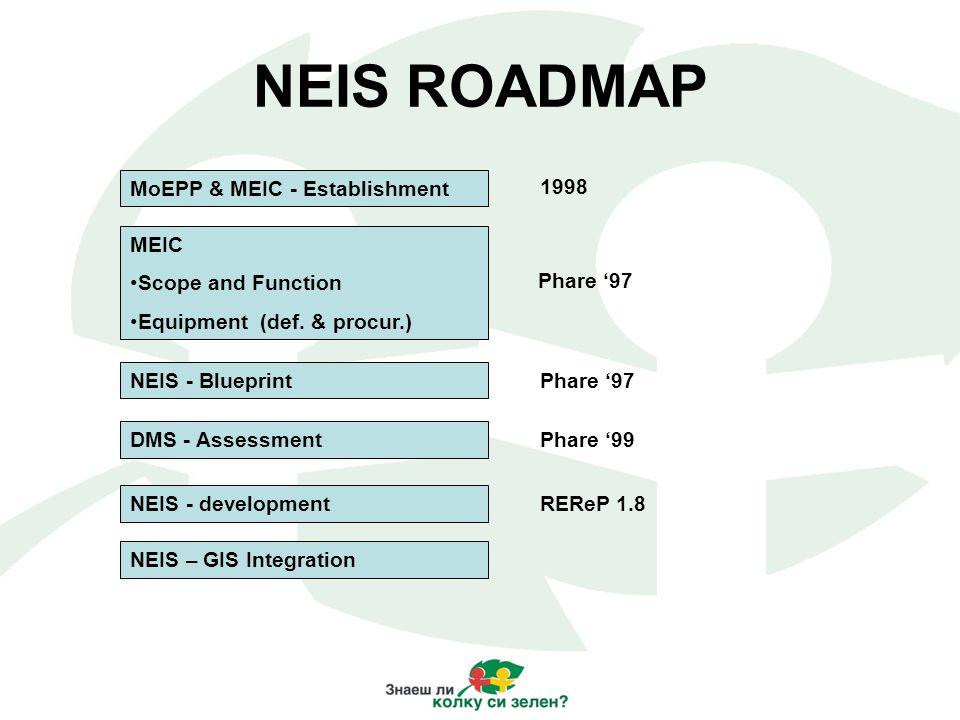 MoEPP & MEIC - Establishment MEIC Scope and Function Equipment (def. & procur.) DMS - Assessment NEIS - Blueprint NEIS - development NEIS – GIS Integr