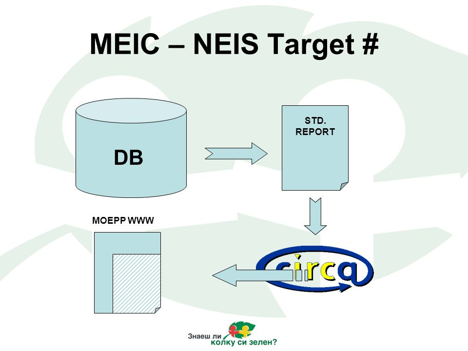 MEIC – NEIS Target # STD. REPORT DB MOEPP WWW