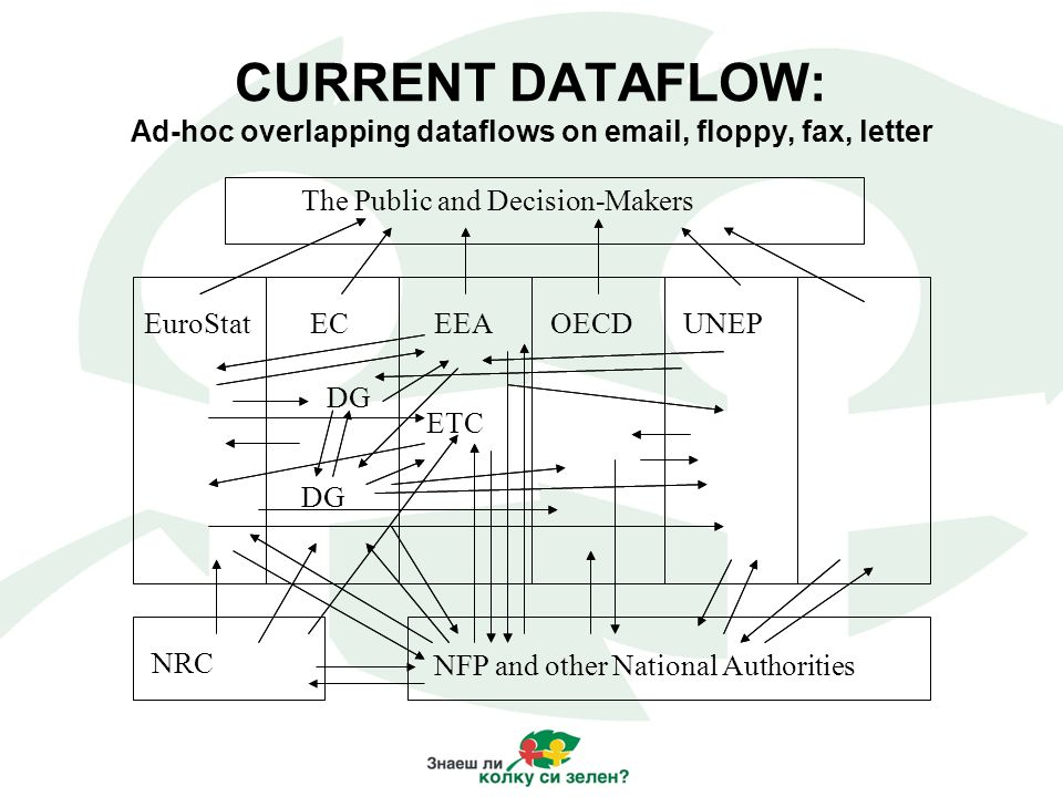 CURRENT DATAFLOW: Ad-hoc overlapping dataflows on email, floppy, fax, letter